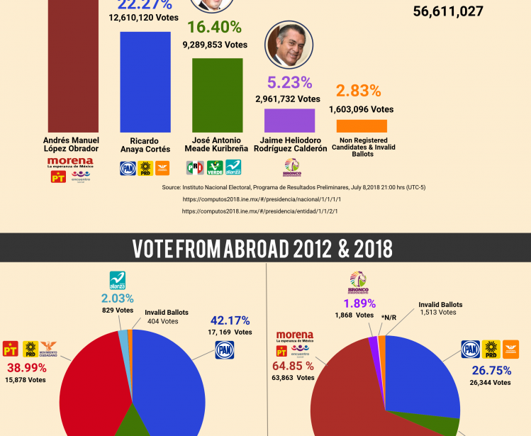 Infographic | 2018 Mexican Presidential Election Results