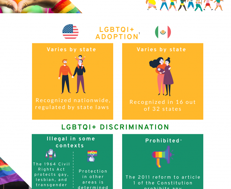 LGBTQI+ Rights MX/US