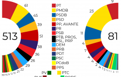 2018 Brazilian Congress