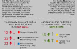 2019 Brazilian Congress