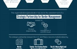 Infographic | Homeland Security as a Theory of Action: The Impact on U.S./Mexico Border Management