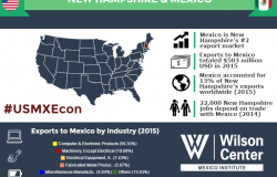 Growing Together: New Hampshire & Mexico