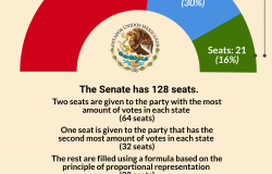 Infographic   2018 Mexican Election Senate Results