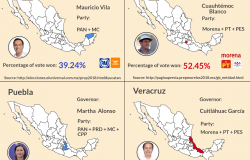 Infographic   2018 Mexican Gubernatorial Election Results By State