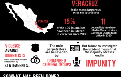 Infographic | Violence against Journalists in Mexico