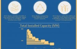 Infographic: Wind Farms in Mexico