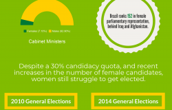 Political Participation in Brazil: A Look at Gender