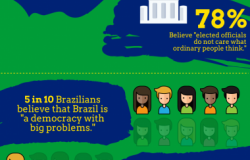 Do Brazilians Believe in Democracy?