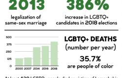 LGBTQ+ Community in Brazil