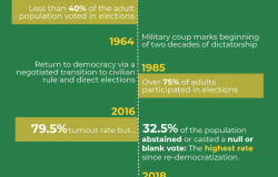 Participation in Brazilian Elections: 1894-2018