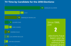 Reaching Brazilian Voters in Presidential Elections: Television and Social Media