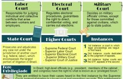 The Brazilian Judicial System
