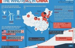 INFOGRAPHIC: A Snapshot of China's Wind Industry