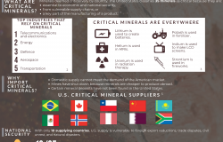 Our Growing Dependence on Critical Minerals_Inforgaphic
