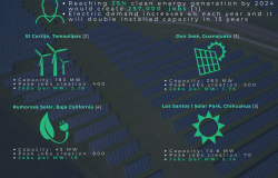 Job creation opportunities in renewable energies