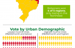 2018 Brazilian Presidential Election