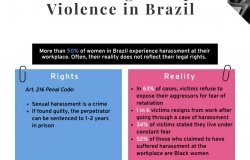 Women Facing Workplace Violence in Brazil