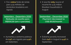 The Impact of COVID-19 Emergency Payments on Poverty in Brazil
