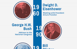 Infographic- US Presidential Visits to Argentina