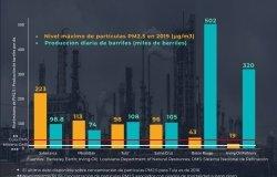 MI Refinación petrolera y niveles de contaminación